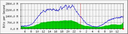 Látszik, hogy a forgalom a szokásosnak majdnem a felére csökkent